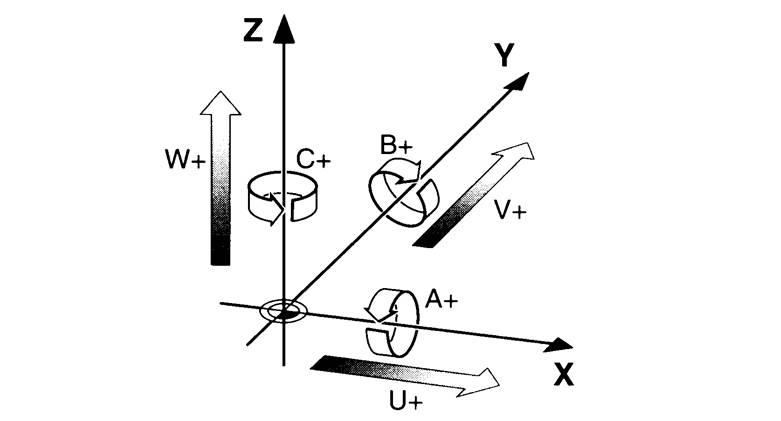 数控机床的3+2 定位与5轴联动的区别?