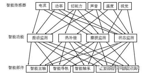 数控机床智能化技术